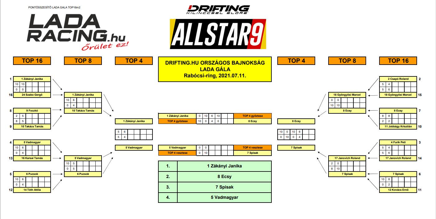 AllStar Gála 2021 végeredmény